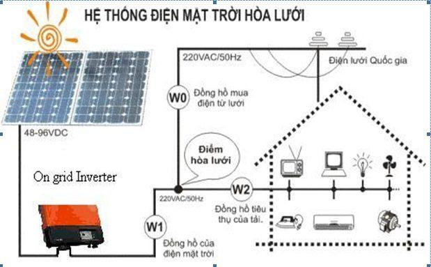 Năng lượng mặt trời áp mái – nguồn điện hữu ích cho cuộc sống